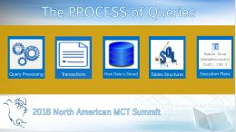 The PROCESS of Queries