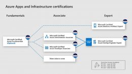 Azure Role-Based Certification Overview